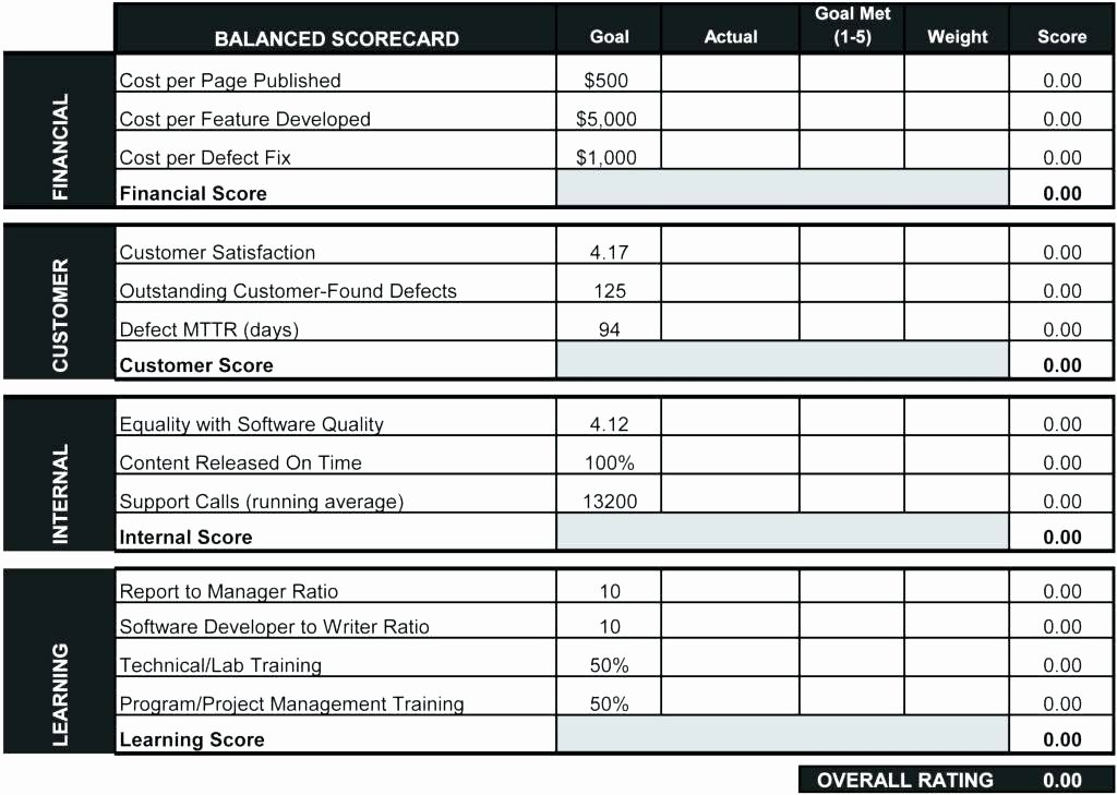 Employee Performance Scorecard Template Excel Best Of Performance Scorecard Template Excel Employee and Cricket