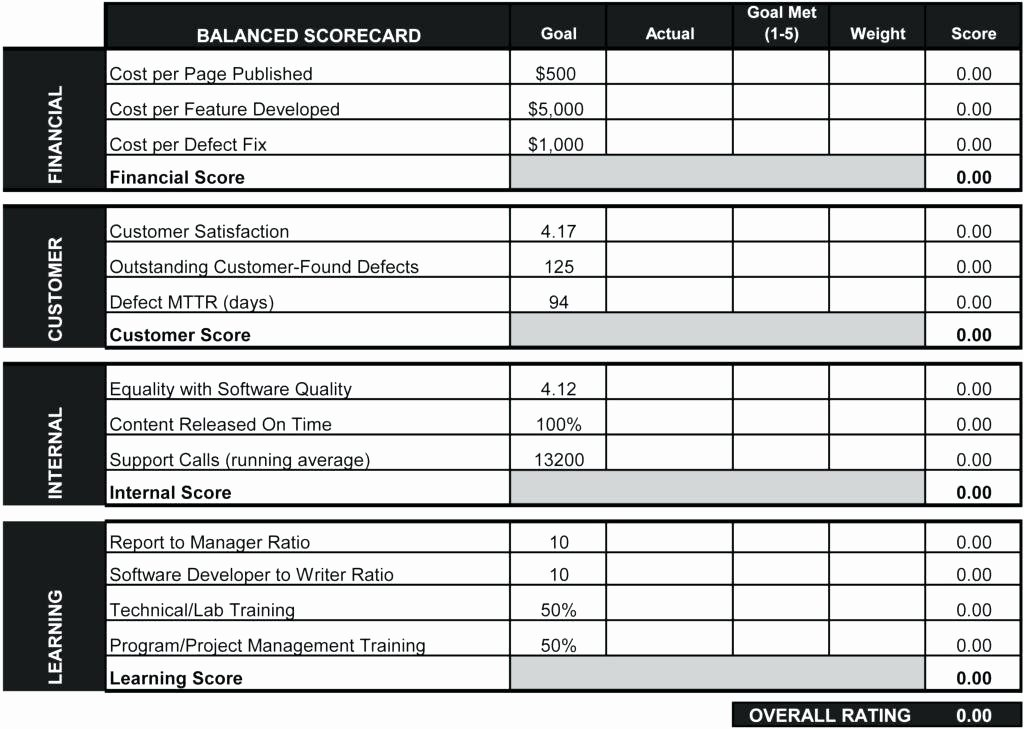 Employee Performance Scorecard Template Excel Best Of Supplier Performance Scorecard Template Measurement Excel