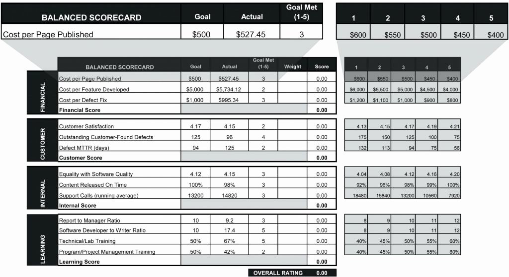 Employee Performance Scorecard Template Excel Elegant Employee Performance Scorecard Template Excel and Best Hr