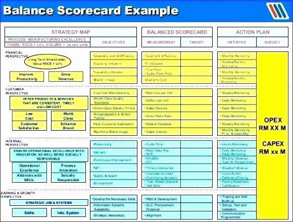 Employee Performance Scorecard Template Excel Elegant Excel Scorecard Template Performance Spreadsheet with