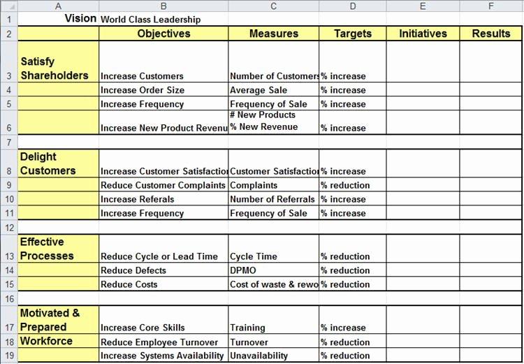 Employee Performance Scorecard Template Excel New Balanced Scorecard Template Excel