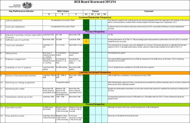 Employee Performance Scorecard Template Inspirational 8 Employee Scorecard Templates Free Download