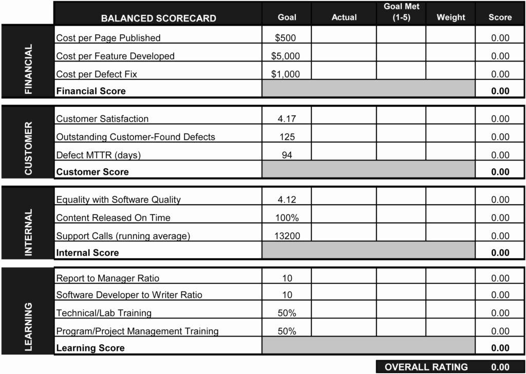 Employee Performance Scorecard Template Luxury Employee Performance Scorecard Template Excel and Template