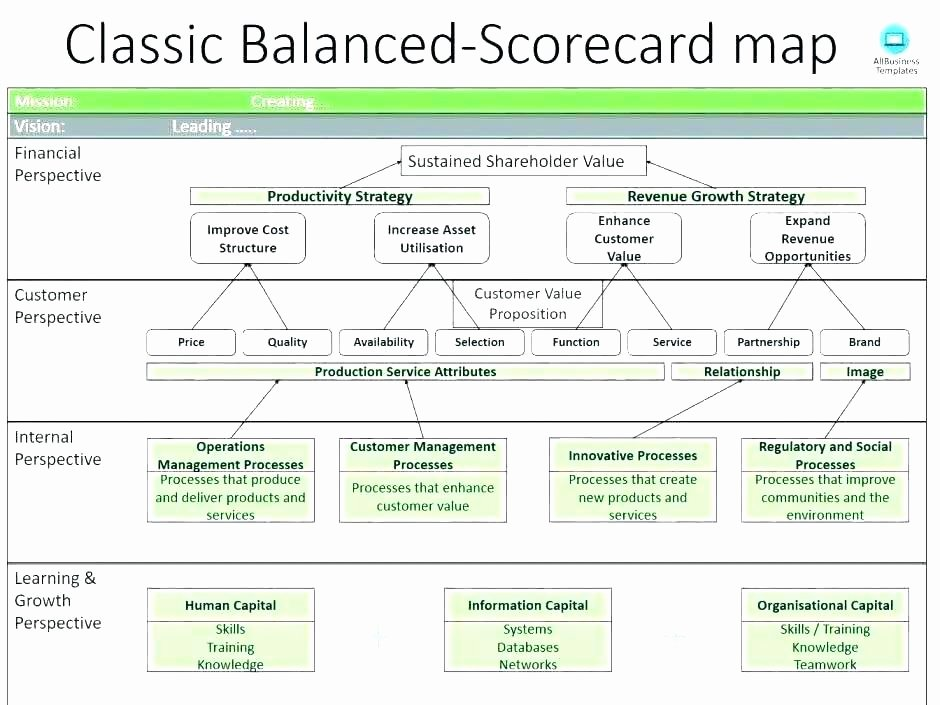 Employee Performance Scorecard Template Luxury Employee Performance Scorecard Template Excel