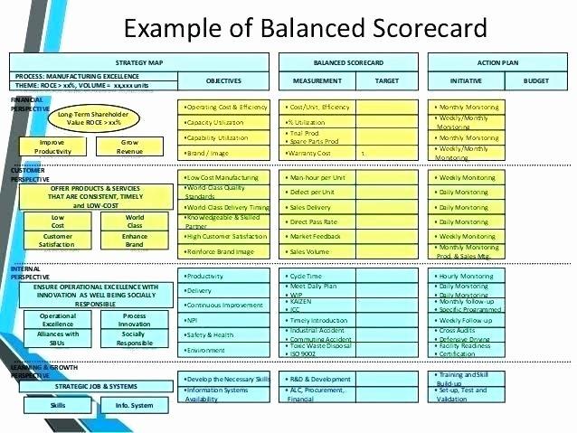 Employee Performance Scorecard Template New Call Center Scorecard Template Template Design Ideas
