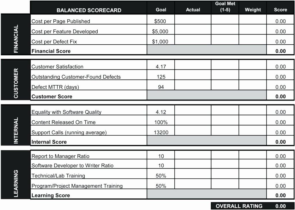 Employee Performance Scorecard Template New Employee Performance Scorecard Template – Mklaw