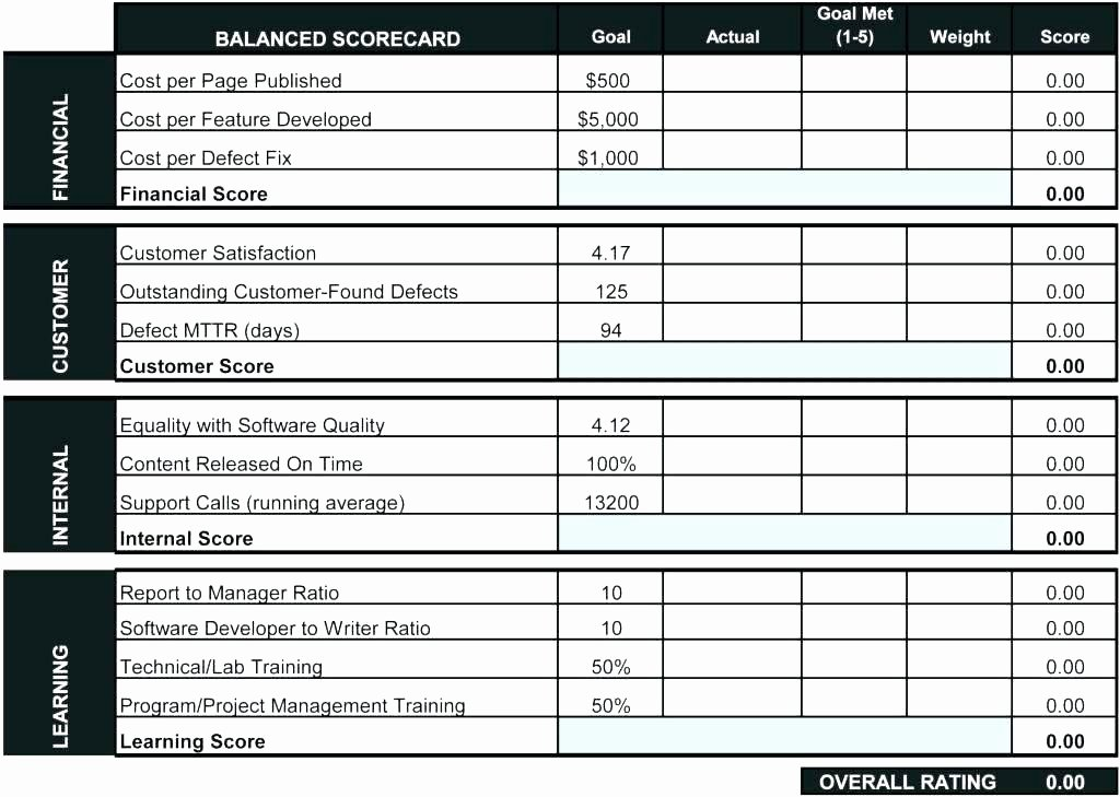 Employee Scorecard Template Excel Fresh Scorecard Excel Example A Balanced Examples Sample