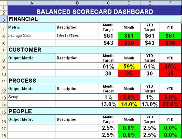 Employee Scorecard Template Excel Luxury Balanced Scorecard with Color Coding