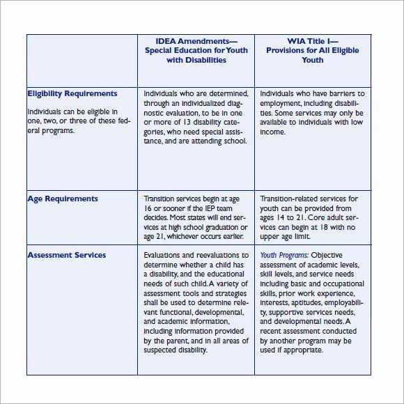 Employee Skills assessment Template Fresh 12 Skills assessment Templates Word Excel Pdf formats