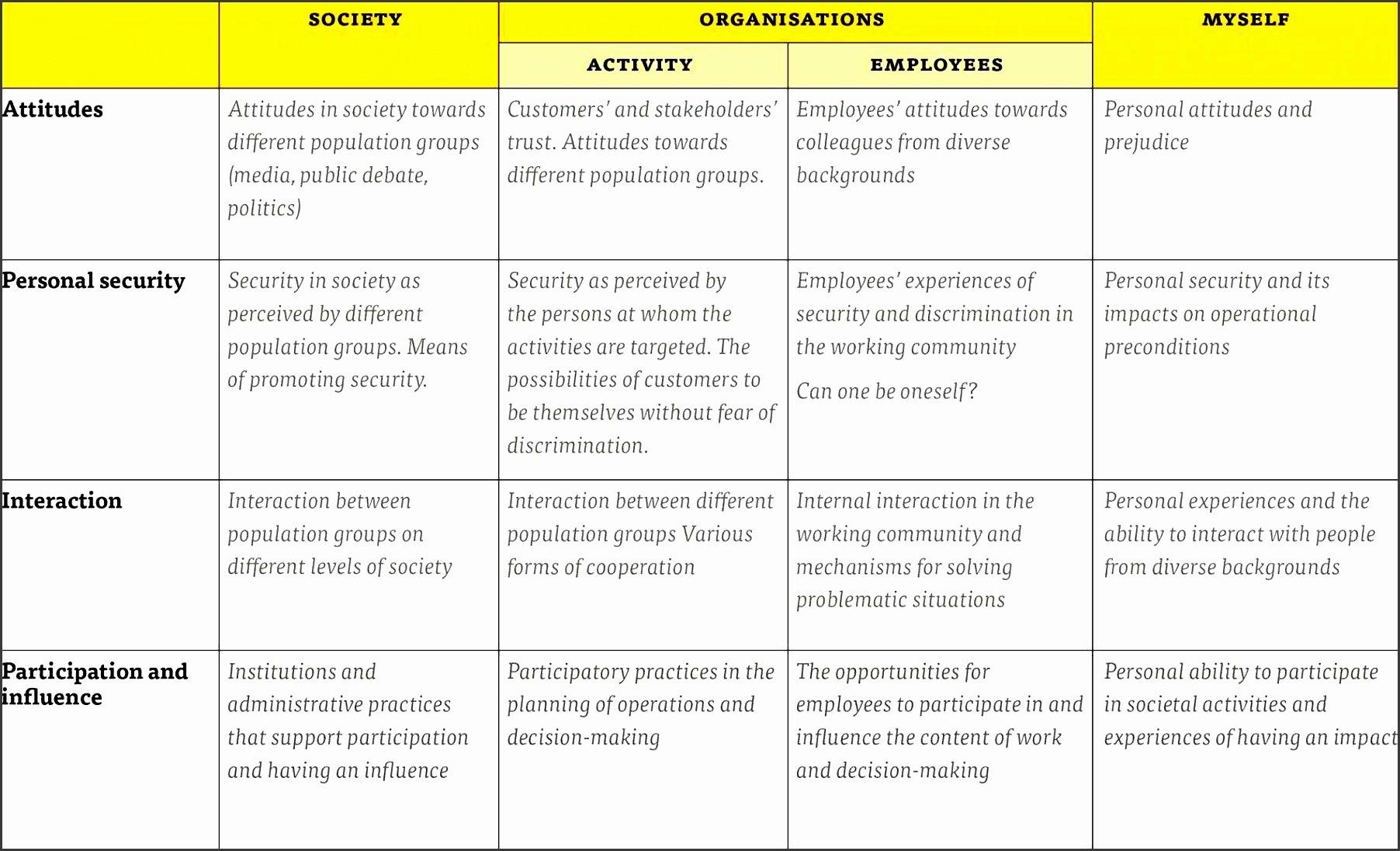 Employee Skills assessment Template Inspirational 11 Skills assessment Templates Sampletemplatess