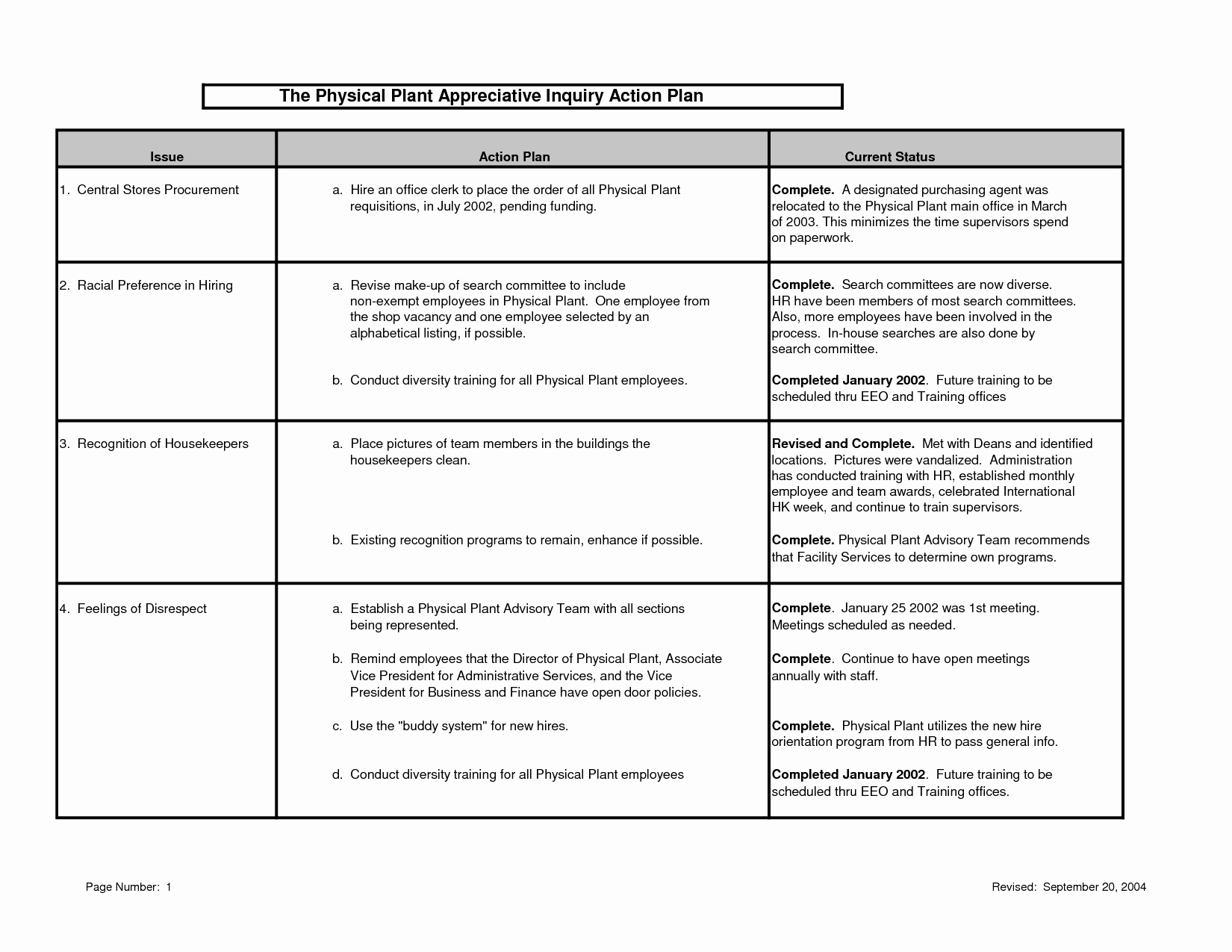 Employee Work Plan Template Lovely Employee Performance Action Plan Template