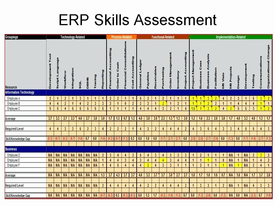Employment Skills assessment Template Elegant Free Employee Performance Review Templates Skills