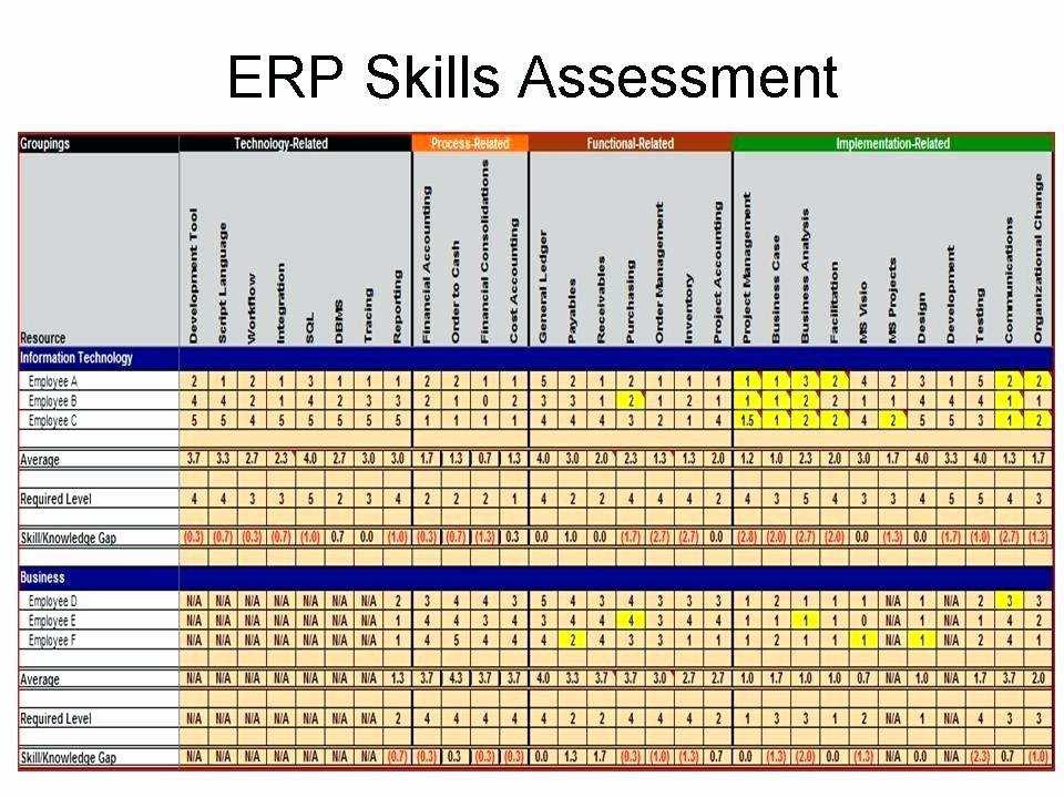 Employment Skills assessment Template Elegant Free Employee Performance Review Templates Skills