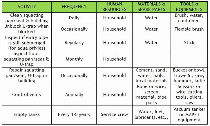 Equipment Maintenance Schedule Template Excel Lovely Equipment Maintenance Schedule Template Excel