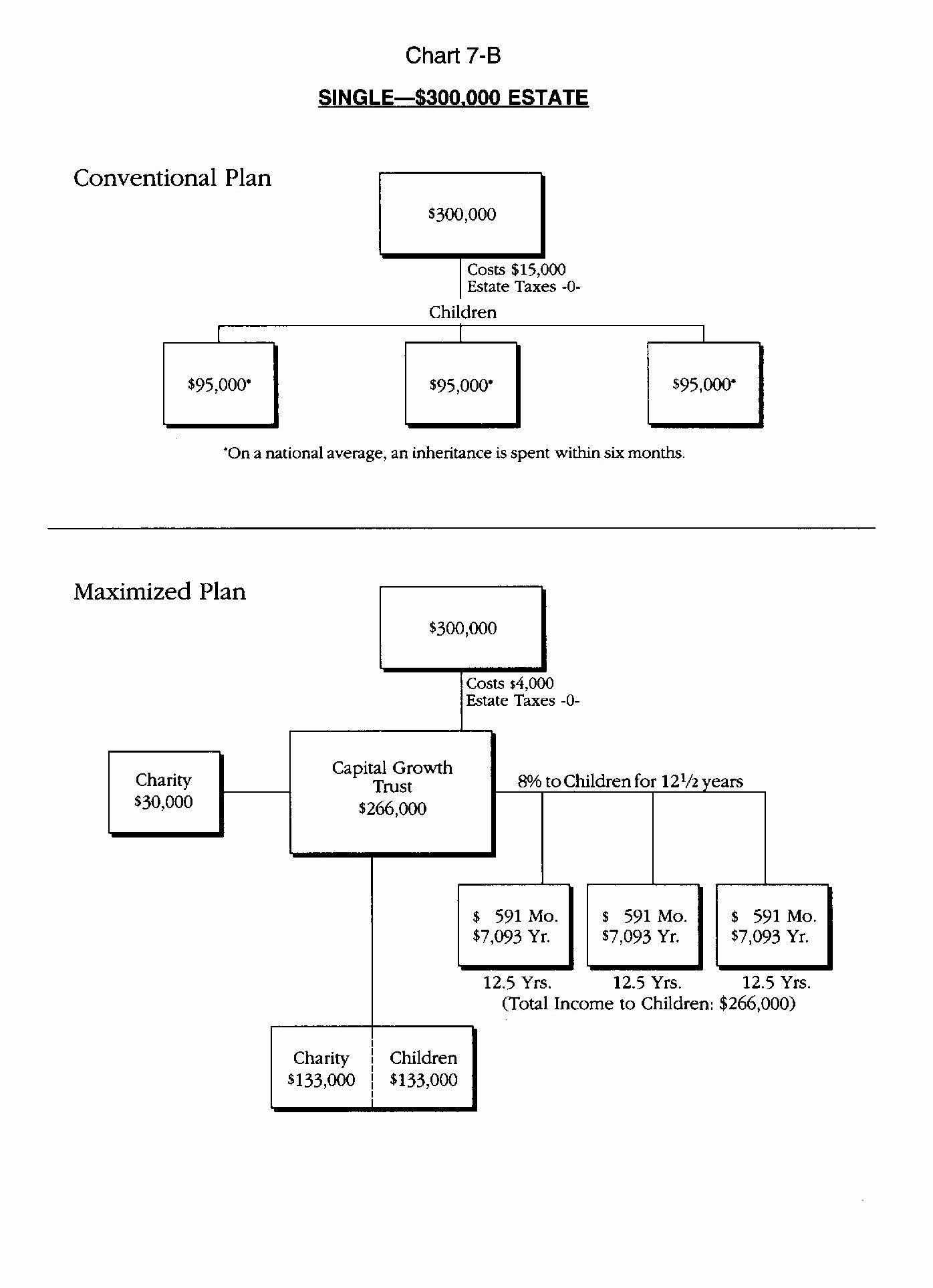 Estate Planning Template Excel Luxury Estate Planning Spreadsheet Spreadsheet softwar Real