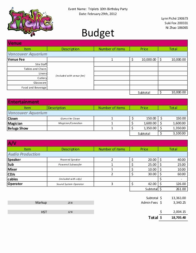 Event Budget Proposal Template Awesome Budget Sample Tripletts Birthday