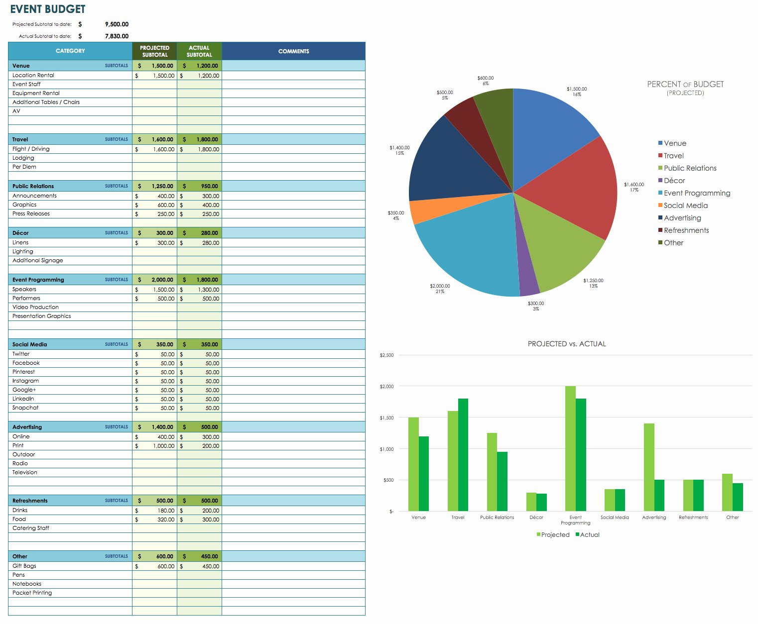 Event Budget Proposal Template Elegant Free event Bud Templates Smartsheet
