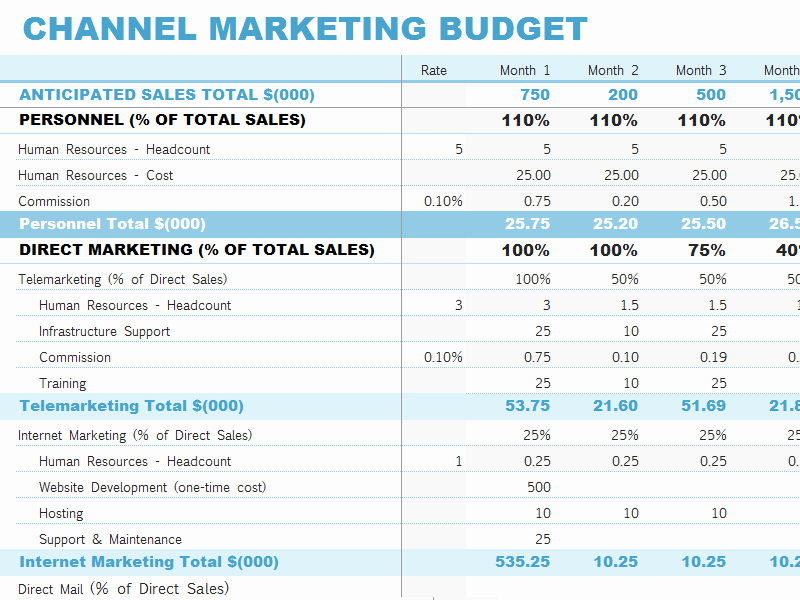 Event Marketing Plan Template Unique Bud Plan Template