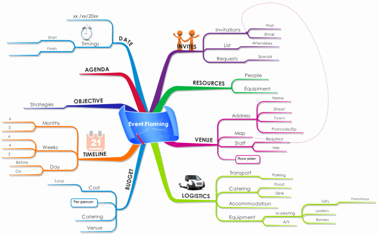 Event Project Plan Template Lovely event Planning Mind Map This Imindmap Can Help You to