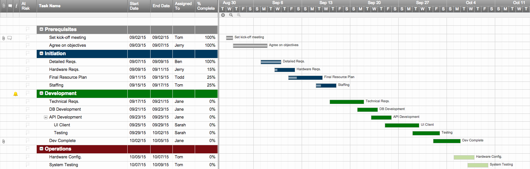 Example Of Project Plan Template Best Of Excel Template Project Plan