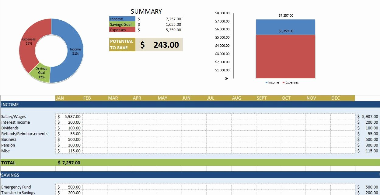 Excel Annual Budget Template Luxury Yearly Bud Template Excel Free