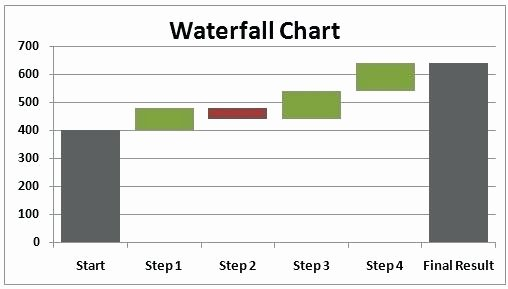 Excel Bar Graph Template Best Of Excel Graphs Template – Picks