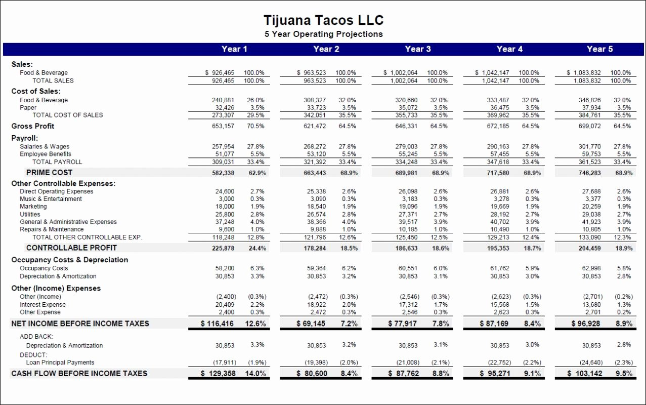 Excel Business Budget Template Fresh Start Up Business Bud Template