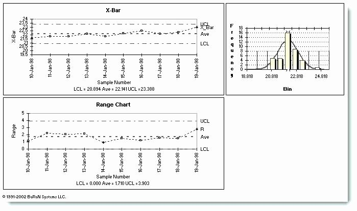 Excel Control Chart Template Awesome Charts In Excel X Bar R Chart with Integrated Scroll Free