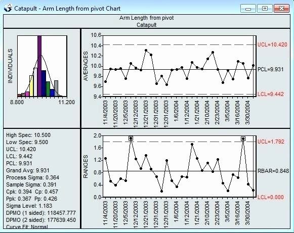 Excel Control Chart Template Beautiful Chart Excel software Displays X Bar Range with Process