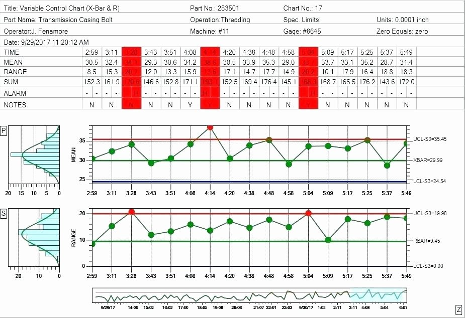 Excel Control Chart Template Beautiful U Chart Excel Template – Nunoassis