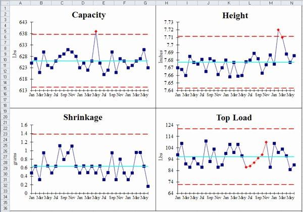 Excel Control Chart Template Elegant Balanced Scorecard Template Excel