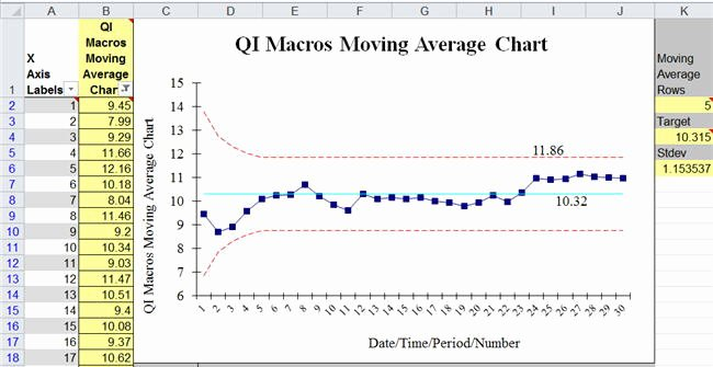Excel Control Chart Template Lovely Moving Average Chart Template In Excel