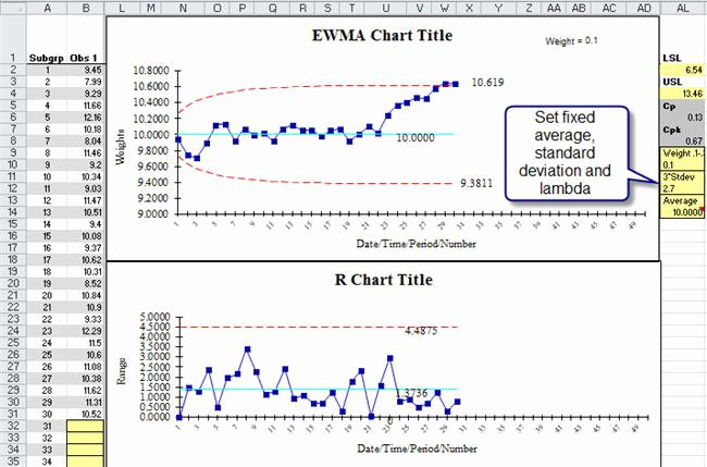 Excel Control Chart Template Luxury Control Chart Excel Template Free software