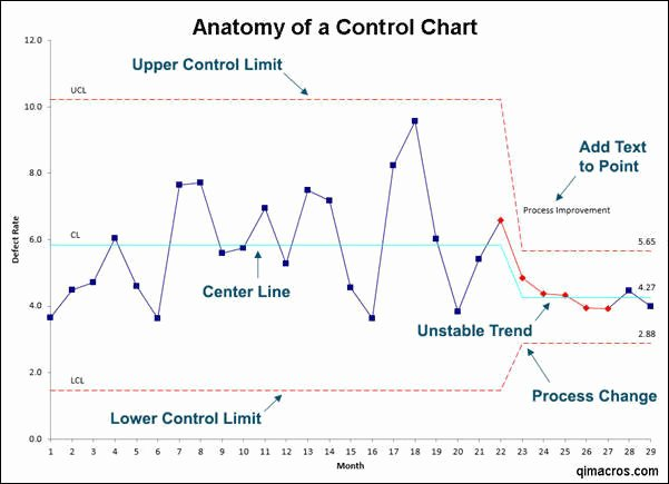 Excel Control Chart Template New Run Chart In Excel Excel Run Chart Maker