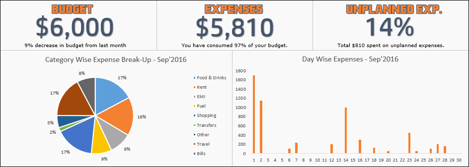 Excel Expense Tracker Template New [free Template Download] 1 Page Excel Expense Tracker for