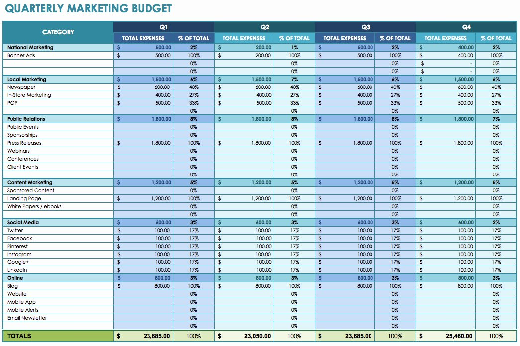 Excel Marketing Plan Template Unique Quarterly Bud Template Excel