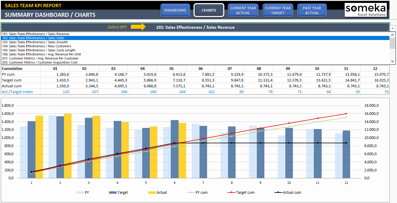 Excel Sales Tracking Template Luxury Sales Kpi Dashboard Template