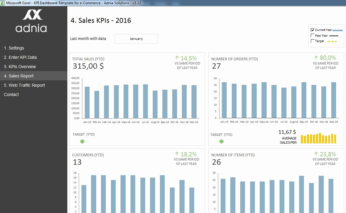 Excel Template for Sales Luxury Kpi Dashboard Template for E Merce