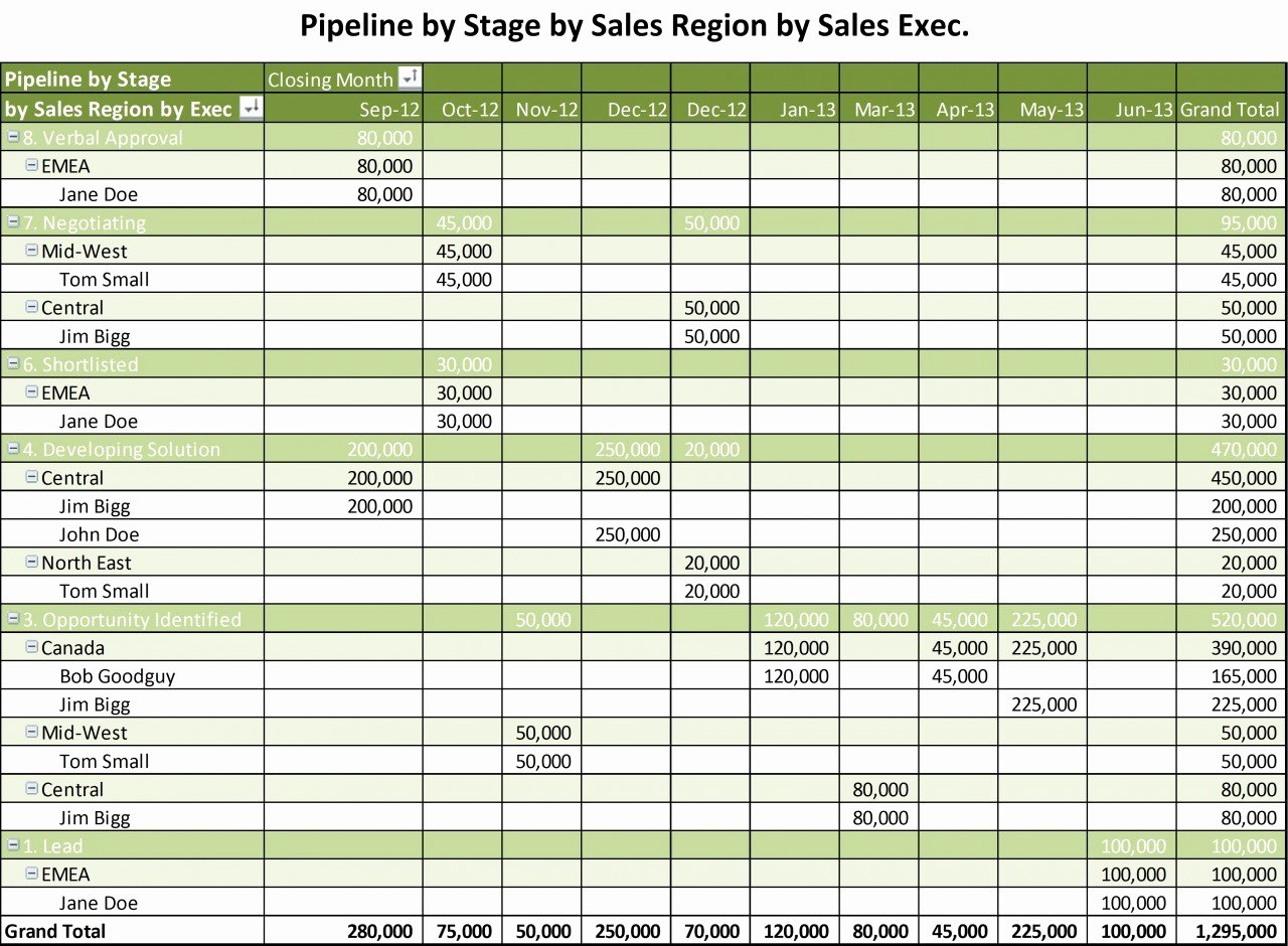 Excel Template for Sales New Sales Pipeline Report Excel Template Report52 Web Fc2