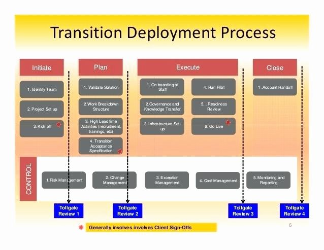 Executive Transition Plan Template Awesome Project Manager Transition Plan Template Management