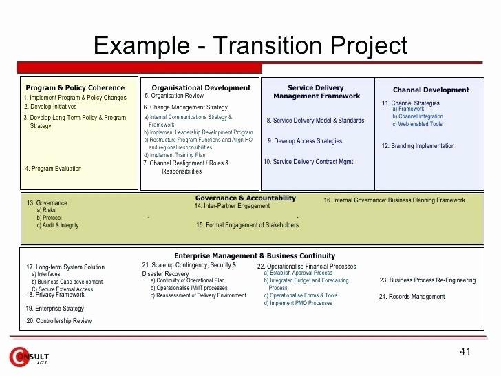 Executive Transition Plan Template Lovely Transition Plan Project Timeline Slide Background