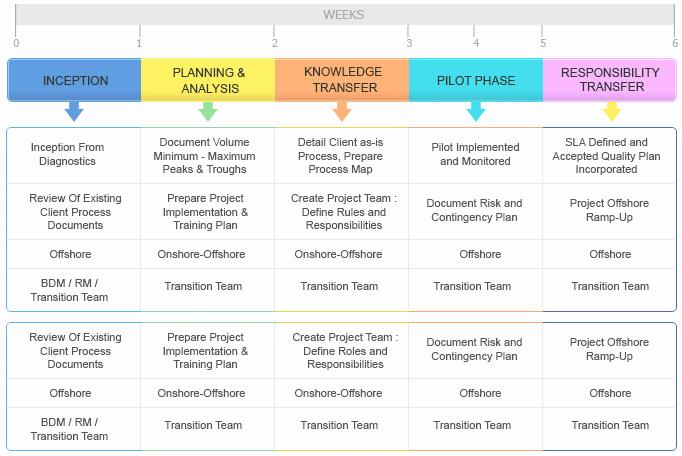 Executive Transition Plan Template Luxury Kt Plan Template Beautiful Template Design Ideas
