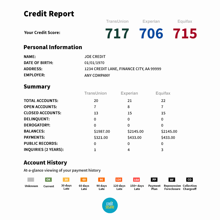 Fake Credit Score Template Inspirational Guide How to Fix Your Credit