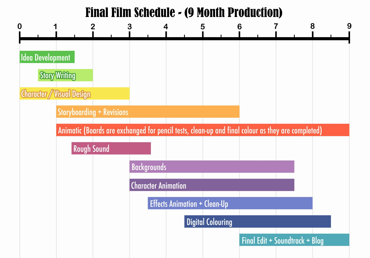 Film Production Schedule Template Luxury Acorns A Short Film by Gemma Roberts Schedule
