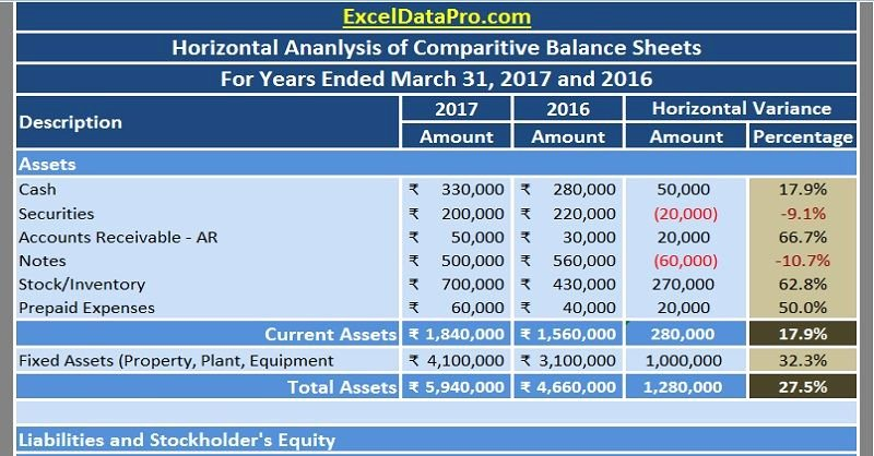 Financial Analysis Excel Template Best Of Download Balance Sheet Horizontal Analysis Excel Template