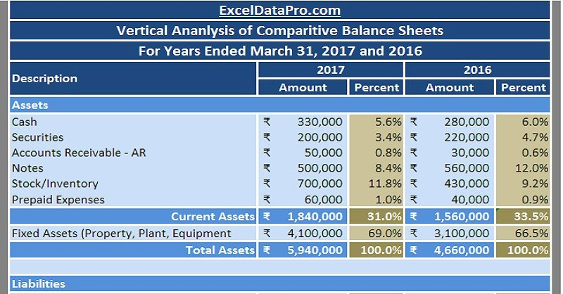 Financial Analysis Excel Template Best Of Download Balance Sheet Vertical Analysis Excel Template
