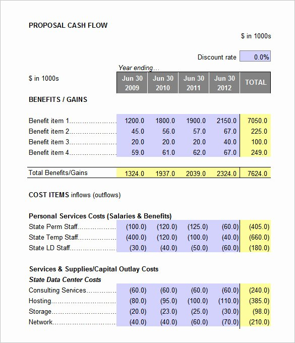 Financial Analysis Excel Template Luxury 32 Analysis Templates