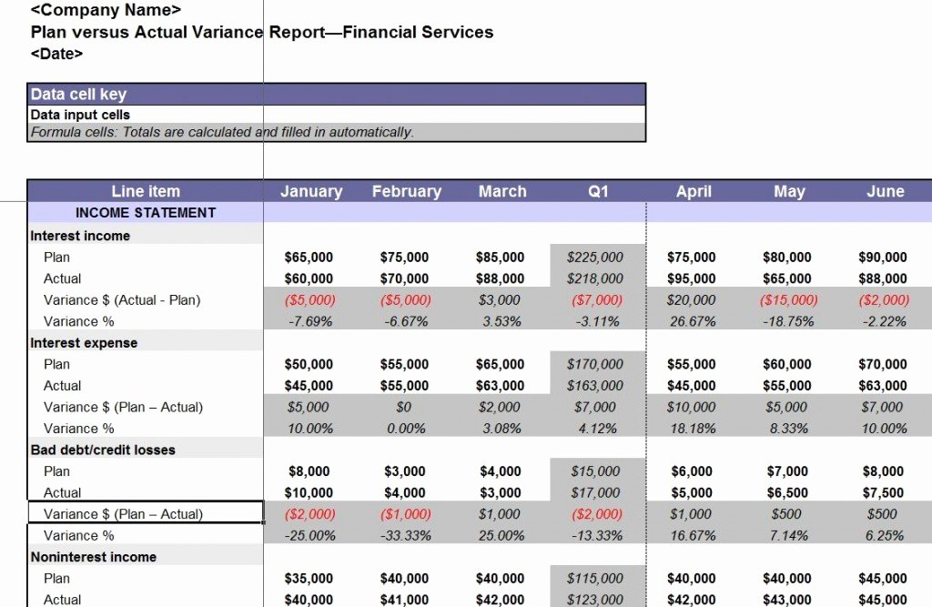 Financial Analysis Report Template Awesome Nice Plan Versus Actual Variance Analysis Report Template