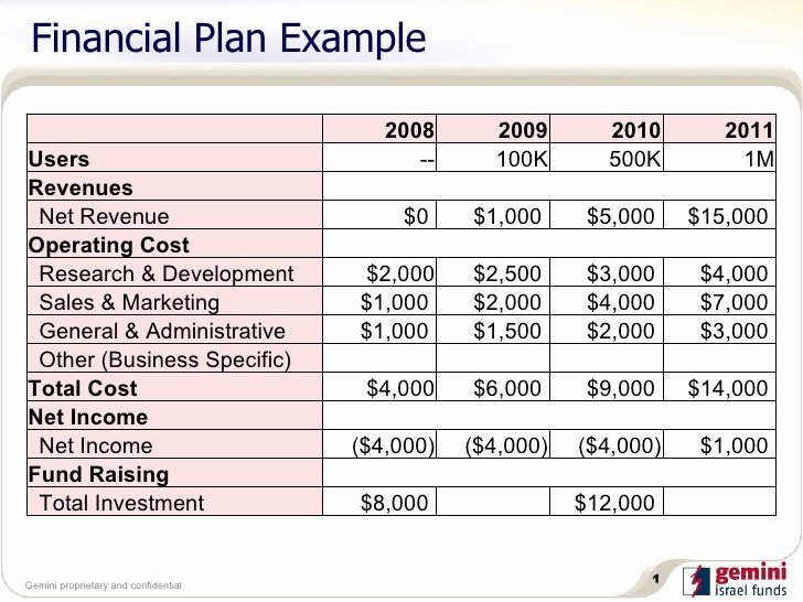 Financial Plan Template Free Inspirational 5 Financial Plan Templates Excel Excel Xlts