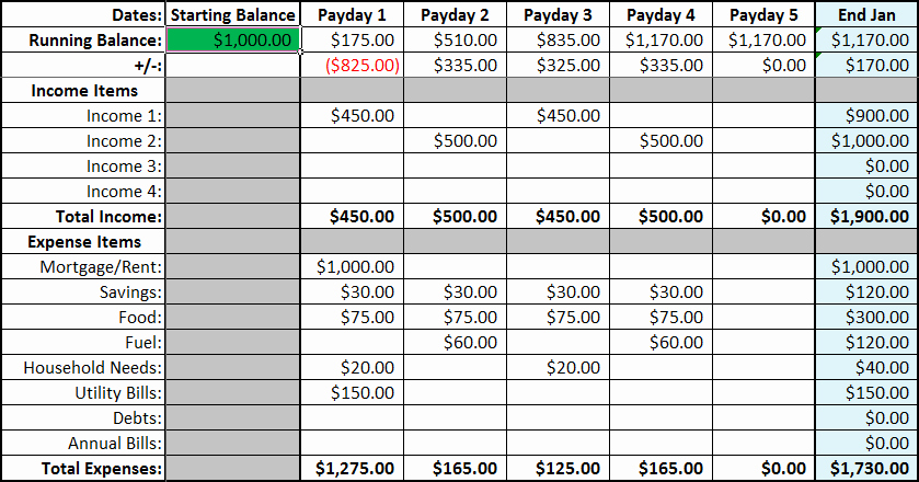Financial Plan Template Free New How to Bud Financial Planning On A Homestead
